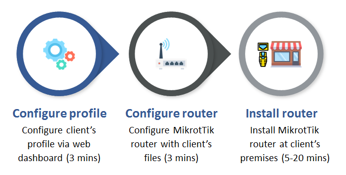 MikroTik Hotspot Software Configuration
